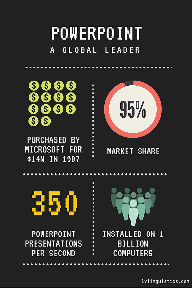 Powerpoint | A Global Leader